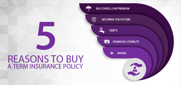 5 Reasons to Buy a Term Insurance Policy