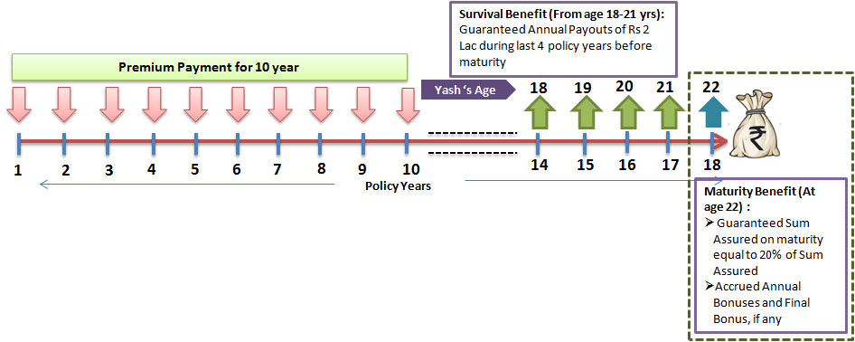 Child Education Plan Cum Saving Plan for Child - Canara HSBC