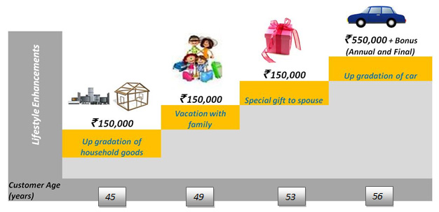 Money Back Policy & Plan   Canara HSBC Life Insurance