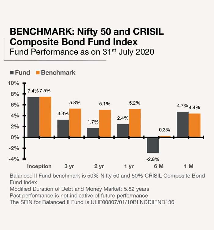 Balanced II Fund