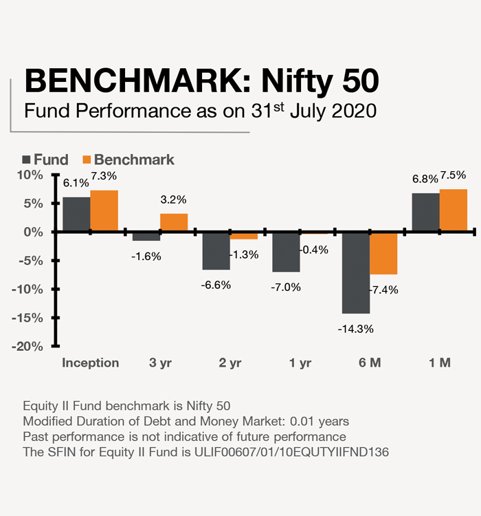 Equity II Fund