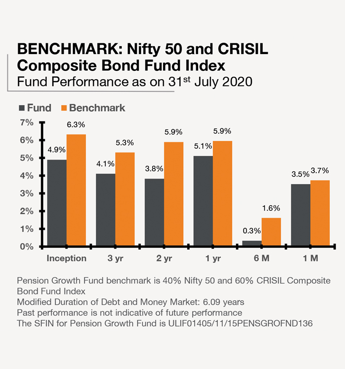 Pension Growth Fund